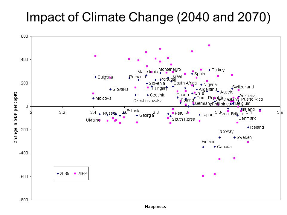 Impact of Climate Change (2040 and 2070)