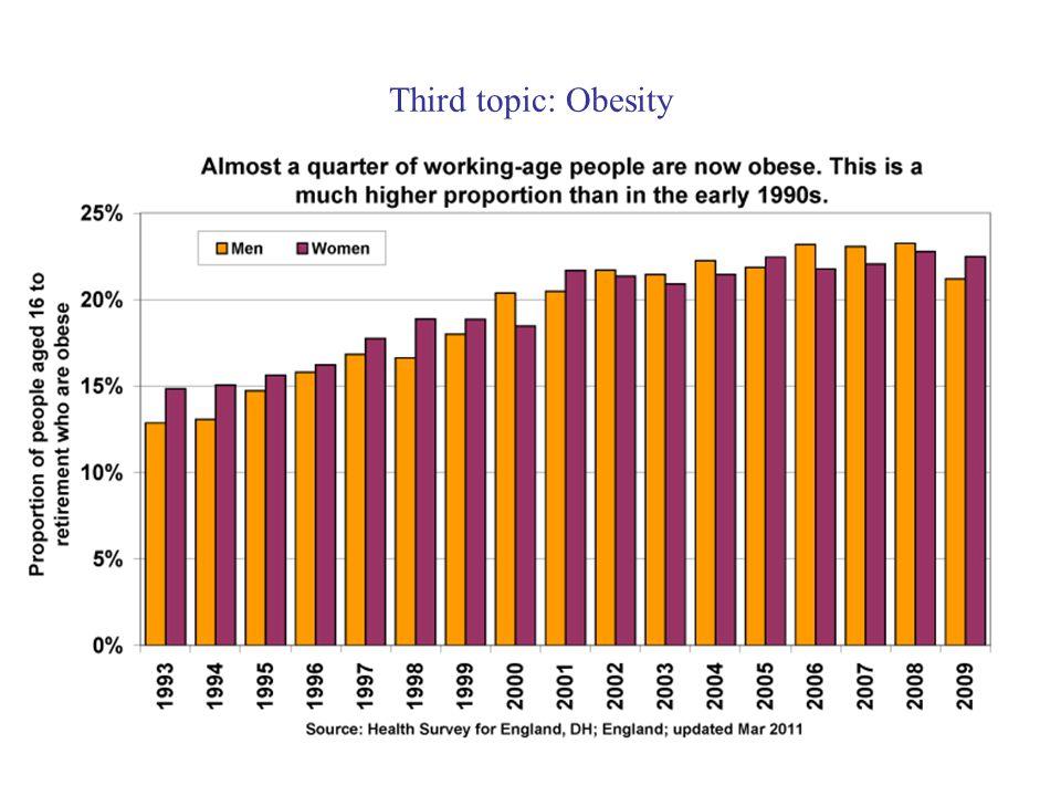 Third topic: Obesity