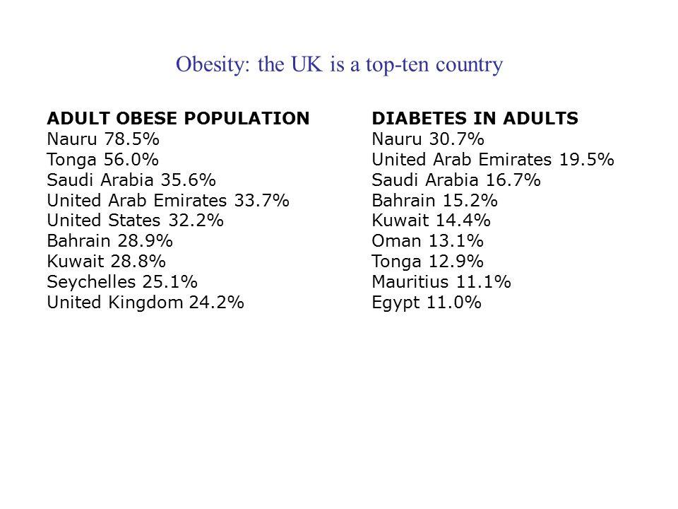 Obesity: the UK is a top-ten country ADULT OBESE POPULATION Nauru 78.5% Tonga 56.0% Saudi Arabia 35.6% United Arab Emirates 33.7% United States 32.2% Bahrain 28.9% Kuwait 28.8% Seychelles 25.1% United Kingdom 24.2% DIABETES IN ADULTS Nauru 30.7% United Arab Emirates 19.5% Saudi Arabia 16.7% Bahrain 15.2% Kuwait 14.4% Oman 13.1% Tonga 12.9% Mauritius 11.1% Egypt 11.0%