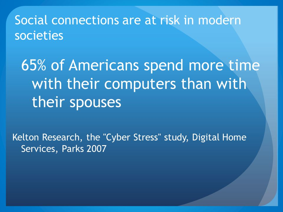 Social connections are at risk in modern societies 65% of Americans spend more time with their computers than with their spouses Kelton Research, the