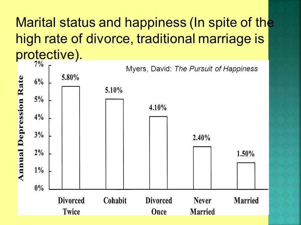Marital status and happiness (In spite of the high rate of divorce, traditional marriage is protective).