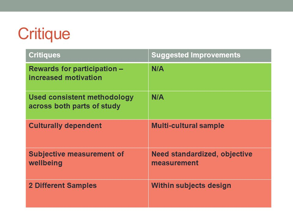 Critique CritiquesSuggested Improvements Rewards for participation – increased motivation N/A Used consistent methodology across both parts of study N/A Culturally dependentMulti-cultural sample Subjective measurement of wellbeing Need standardized, objective measurement 2 Different SamplesWithin subjects design