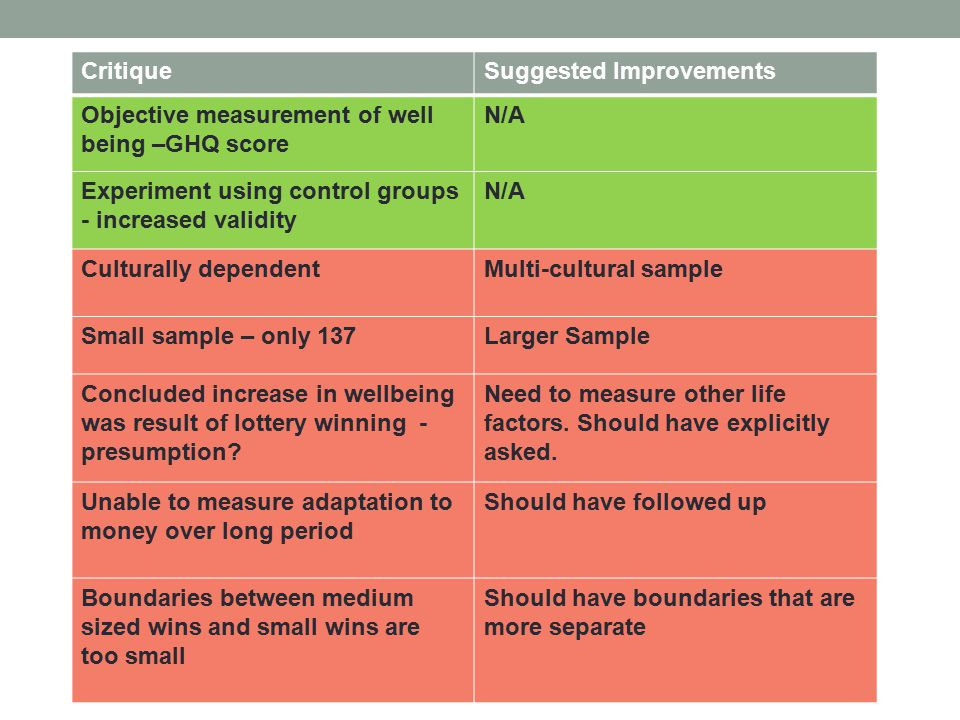 CritiqueSuggested Improvements Objective measurement of well being –GHQ score N/A Experiment using control groups - increased validity N/A Culturally dependentMulti-cultural sample Small sample – only 137Larger Sample Concluded increase in wellbeing was result of lottery winning - presumption.