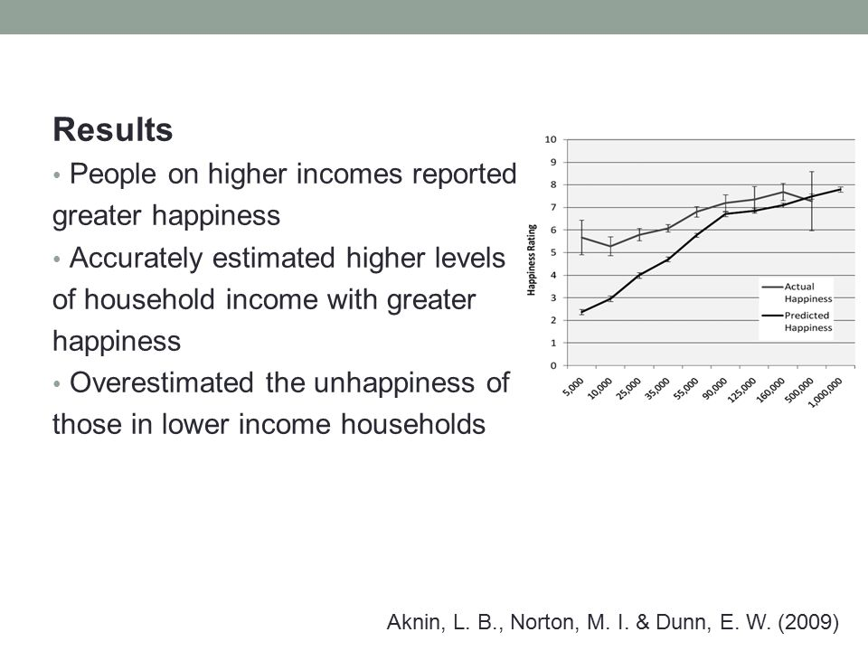 Part 2: Predicating wellbeing of oneself based household income Aims Test validity of part 1 – i.e.