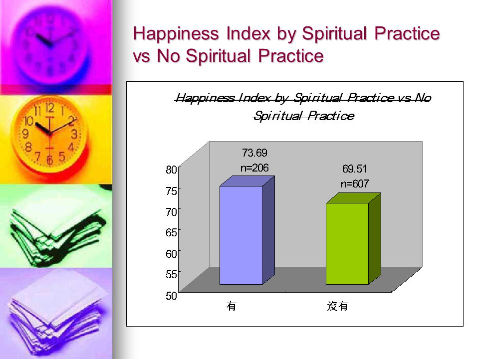 Happiness Index by Spiritual Practice vs No Spiritual Practice