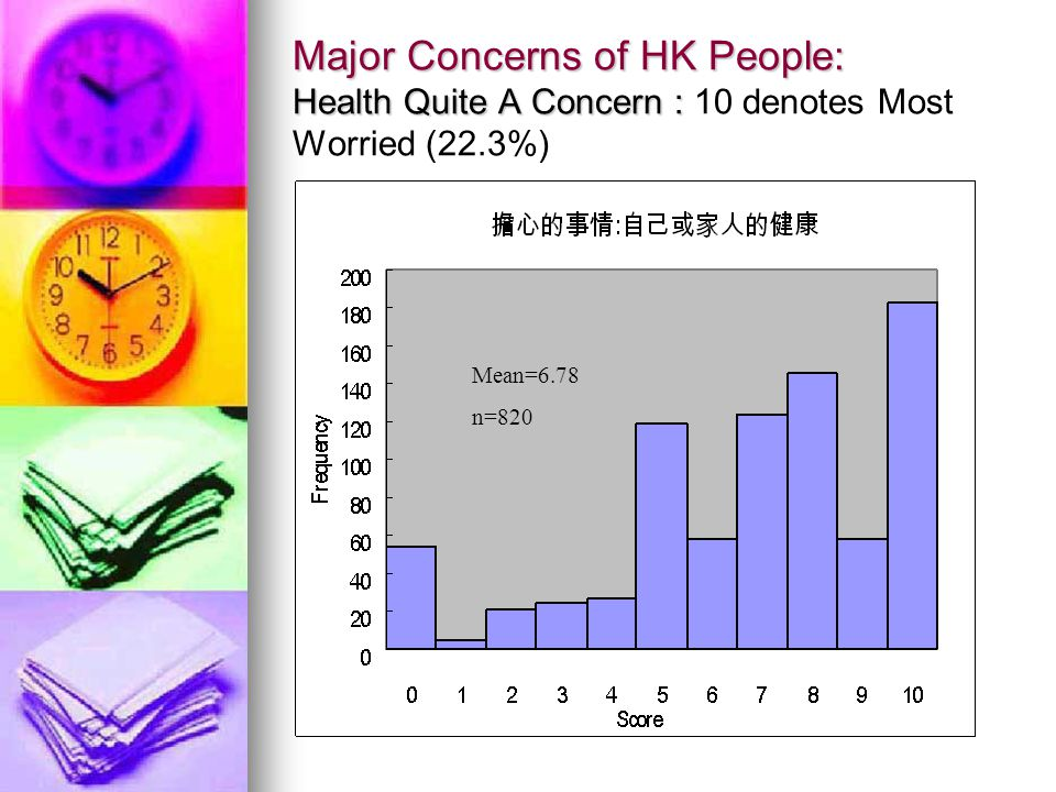 Major Concerns of HK People: Health Quite A Concern : Major Concerns of HK People: Health Quite A Concern : 10 denotes Most Worried (22.3%) Mean=6.78 n=820