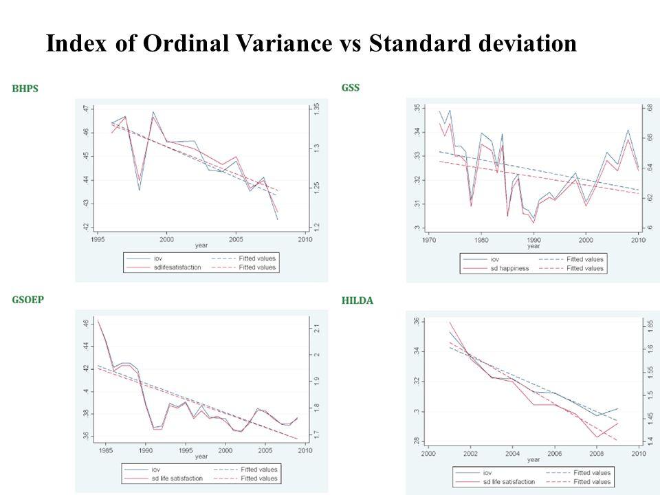 Index of Ordinal Variance vs Standard deviation