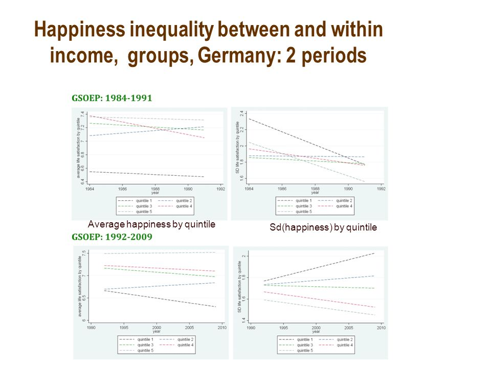 Happiness inequality between and within income, groups, Germany: 2 periods Average happiness by quintile Sd(happiness) by quintile