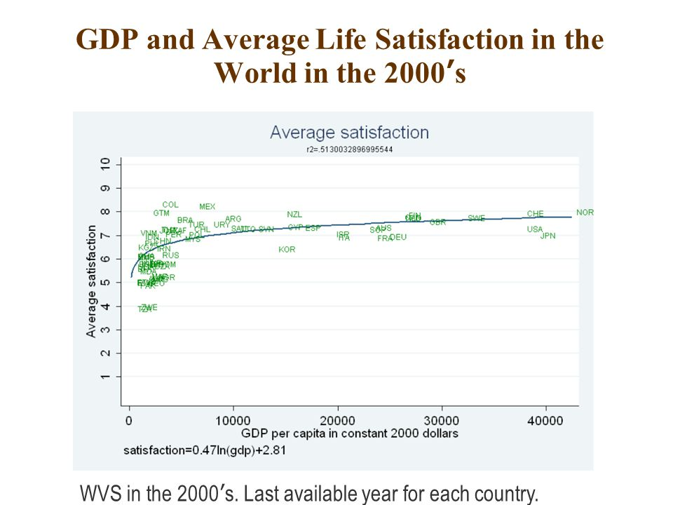 GDP and Average Life Satisfaction in the World in the 2000's WVS in the 2000's.