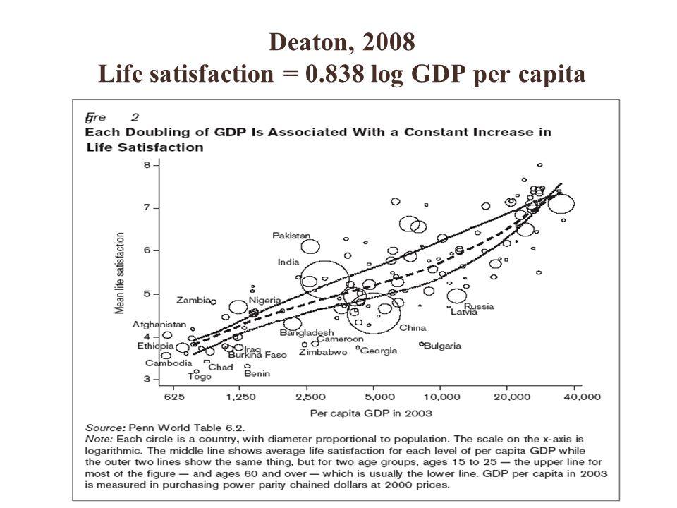 24 Deaton, 2008 Life satisfaction = 0.838 log GDP per capita