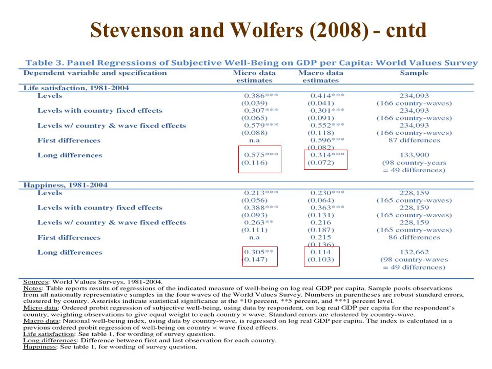 34 Stevenson and Wolfers (2008) - cntd