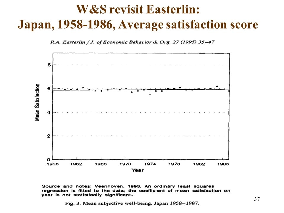 37 W&S revisit Easterlin: Japan, 1958-1986, Average satisfaction score