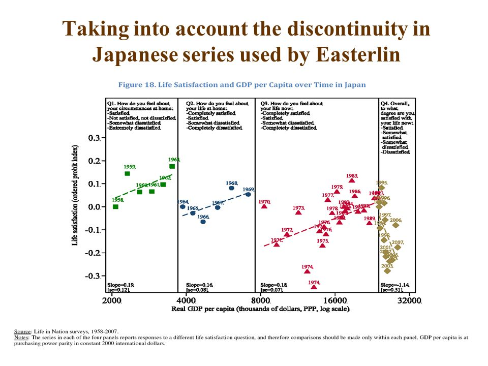 38 Taking into account the discontinuity in Japanese series used by Easterlin