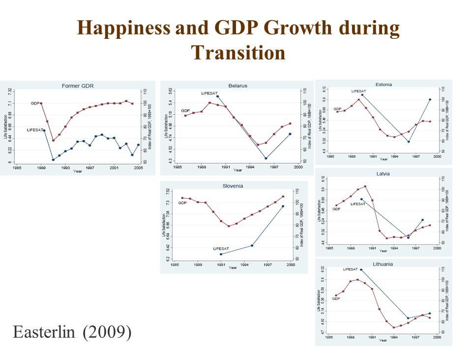Happiness and GDP Growth during Transition Easterlin (2009)