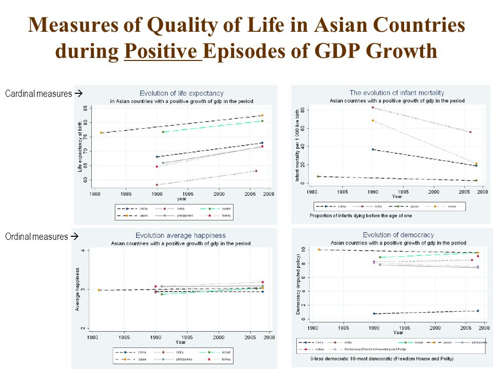 Measures of Quality of Life in Asian Countries during Positive Episodes of GDP Growth World Bank data, 1980-2007 Cardinal measures  Ordinal measures 