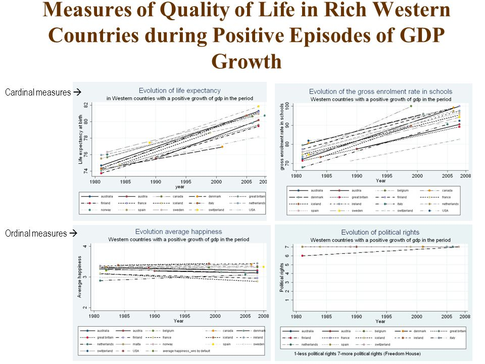 Measures of Quality of Life in Rich Western Countries during Positive Episodes of GDP Growth World Bank data Cardinal measures  Ordinal measures 