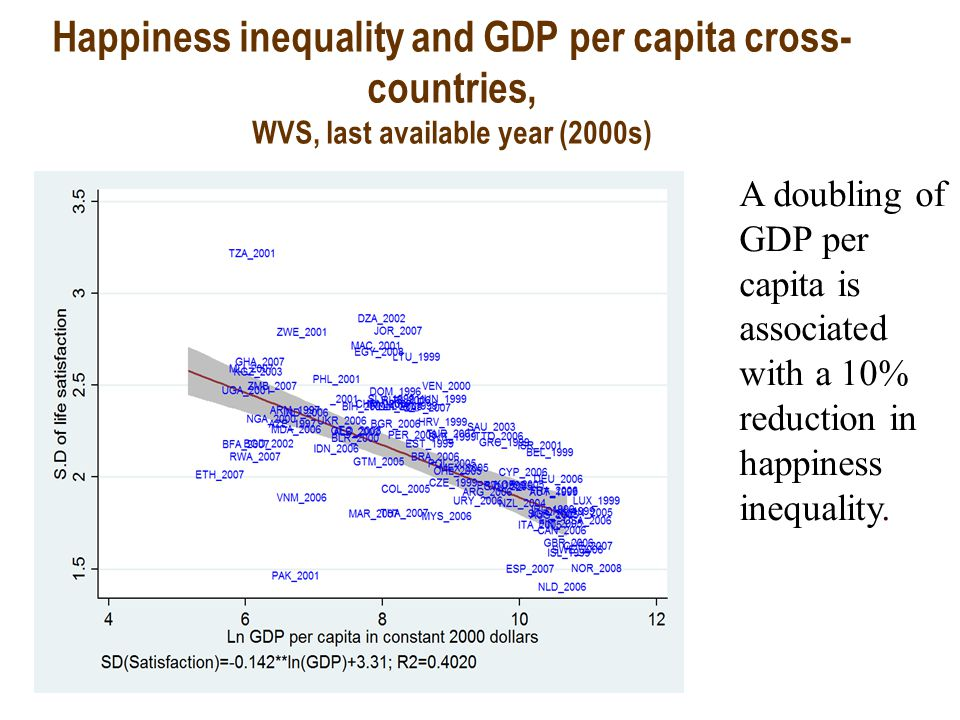 Happiness inequality and GDP per capita cross- countries, WVS, last available year (2000s) A doubling of GDP per capita is associated with a 10% reduction in happiness inequality.