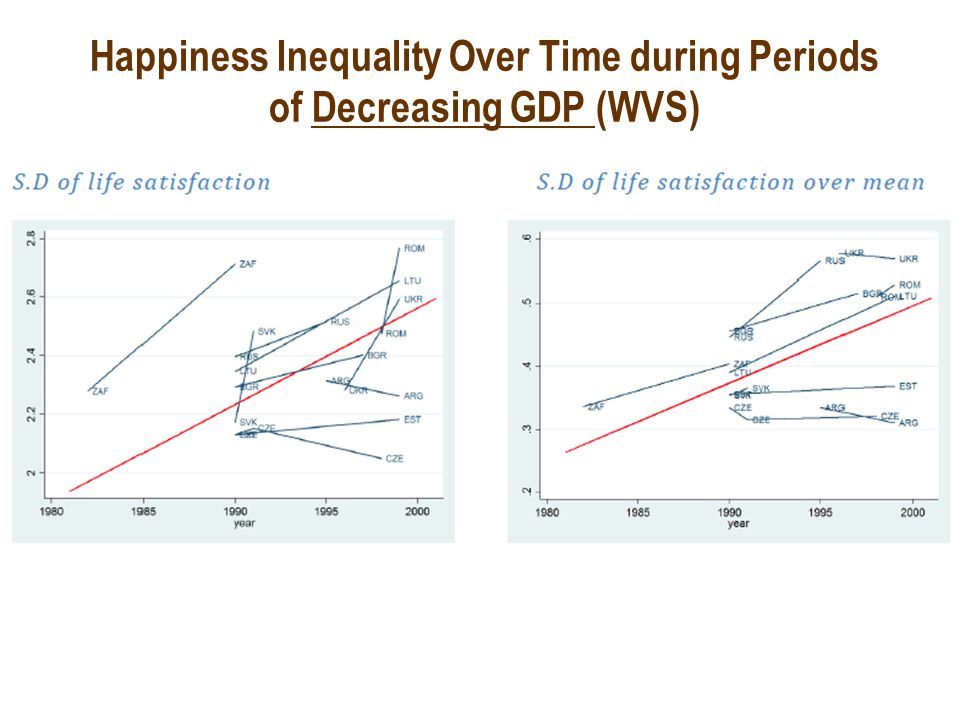 Happiness Inequality Over Time during Periods of Decreasing GDP (WVS)