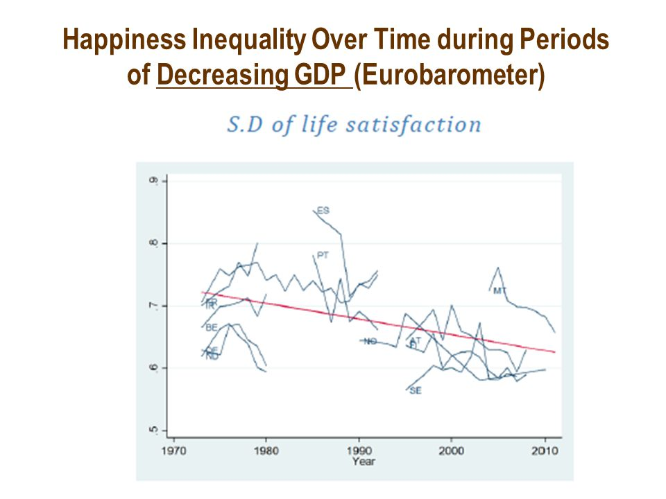 Happiness Inequality Over Time during Periods of Decreasing GDP (Eurobarometer)