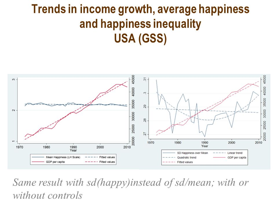 Trends in income growth, average happiness and happiness inequality USA (GSS) Same result with sd(happy)instead of sd/mean; with or without controls