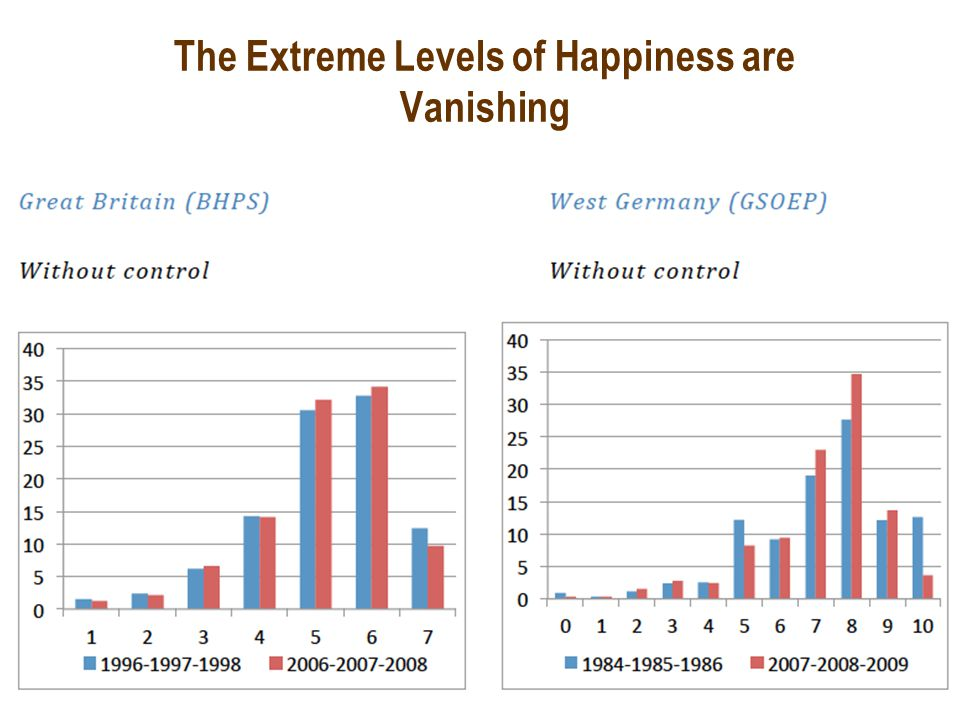 The Extreme Levels of Happiness are Vanishing