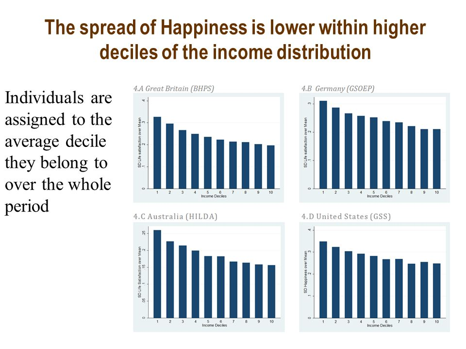 The spread of Happiness is lower within higher deciles of the income distribution Individuals are assigned to the average decile they belong to over the whole period