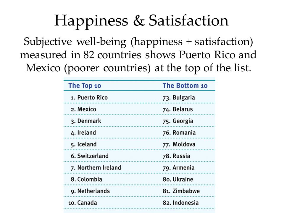Happiness & Satisfaction Subjective well-being (happiness + satisfaction) measured in 82 countries shows Puerto Rico and Mexico (poorer countries) at the top of the list.