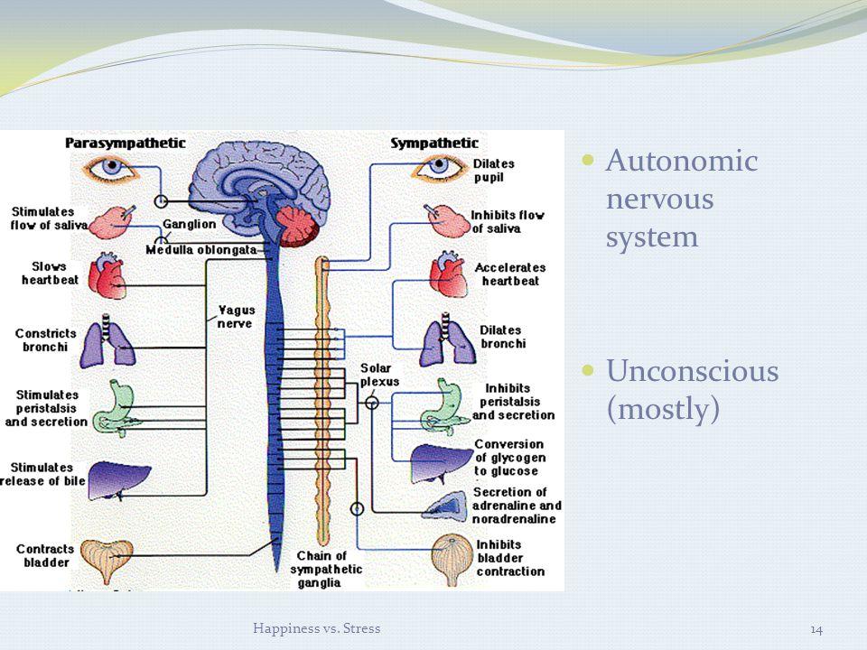 Autonomic nervous system Unconscious (mostly) Happiness vs. Stress14