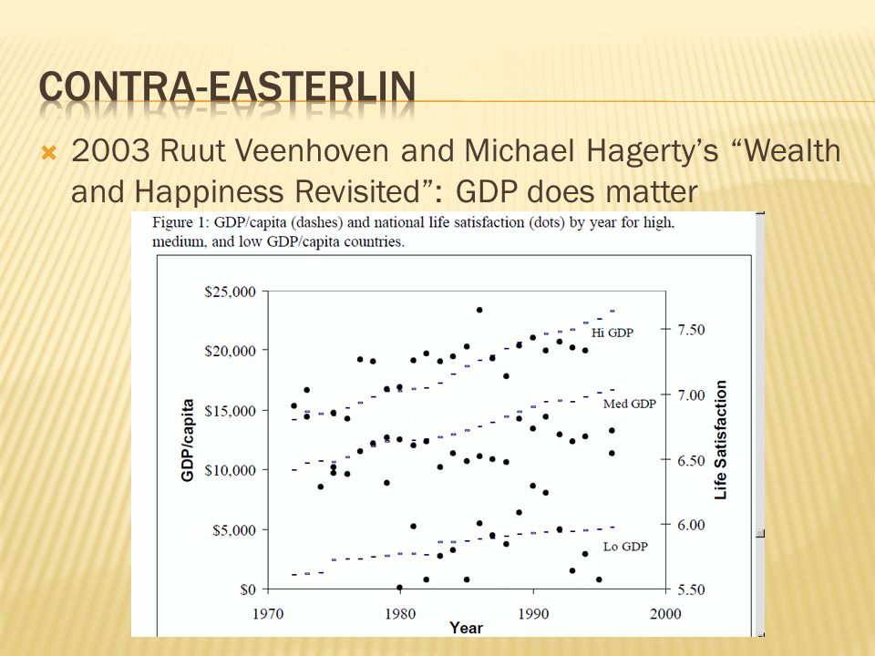  2003 Ruut Veenhoven and Michael Hagerty's Wealth and Happiness Revisited : GDP does matter
