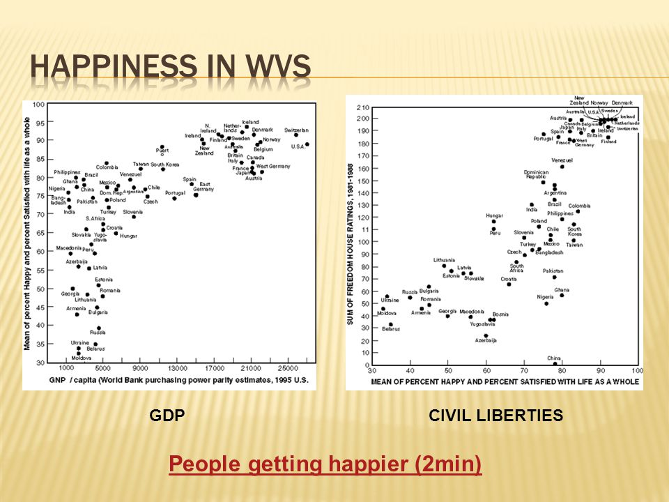 GDPCIVIL LIBERTIES People getting happier (2min)