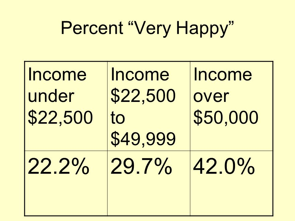 Percent Very Happy Income under $22,500 Income $22,500 to $49,999 Income over $50,000 22.2%29.7%42.0%