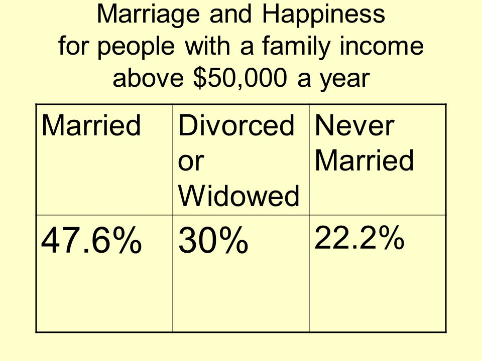 Marriage and Happiness for people with a family income above $50,000 a year MarriedDivorced or Widowed Never Married 47.6%30% 22.2%