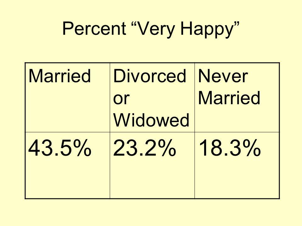 Percent Very Happy MarriedDivorced or Widowed Never Married 43.5%23.2%18.3%