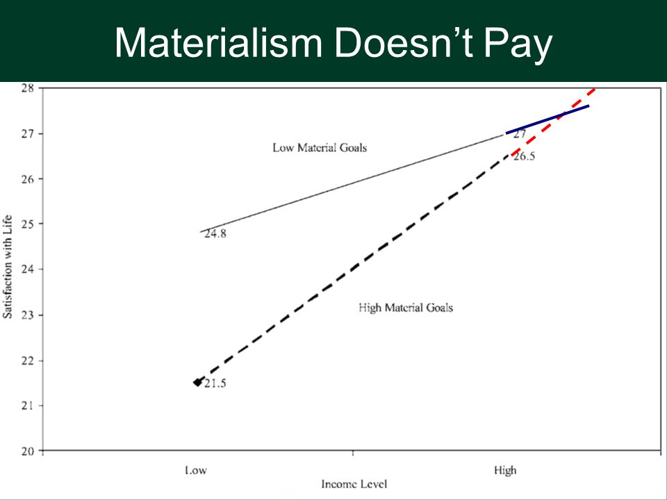 Materialism Doesn't Pay Very High