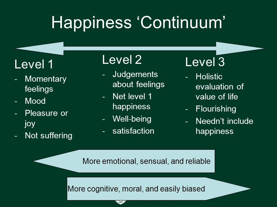 Happiness 'Continuum' Level 1 -Momentary feelings -Mood -Pleasure or joy -Not suffering Level 2 -Judgements about feelings -Net level 1 happiness -Well-being -satisfaction Level 3 -Holistic evaluation of value of life -Flourishing -Needn't include happiness More emotional, sensual, and reliable More cognitive, moral, and easily biased