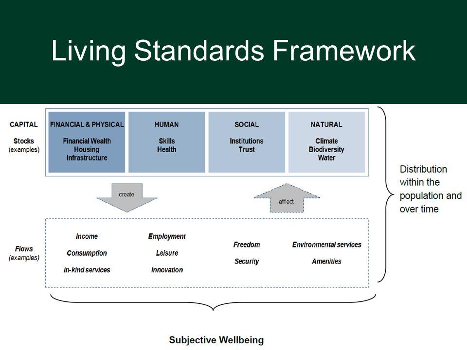 Living Standards Framework