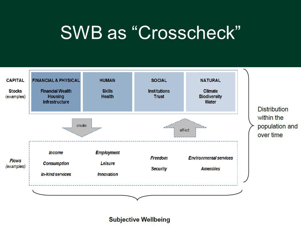 SWB as Crosscheck