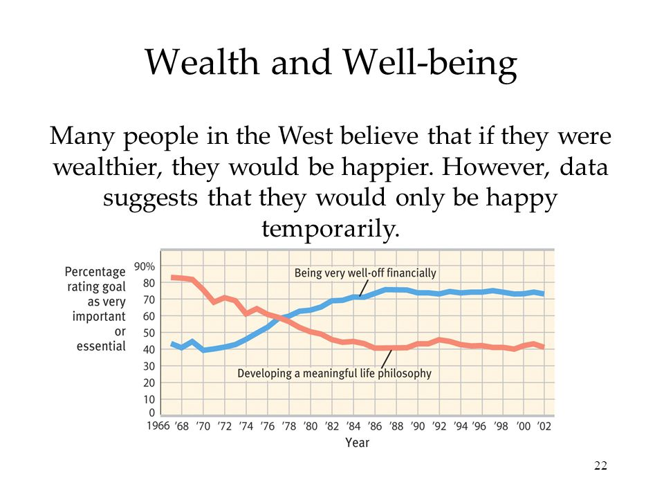 22 Wealth and Well-being Many people in the West believe that if they were wealthier, they would be happier.