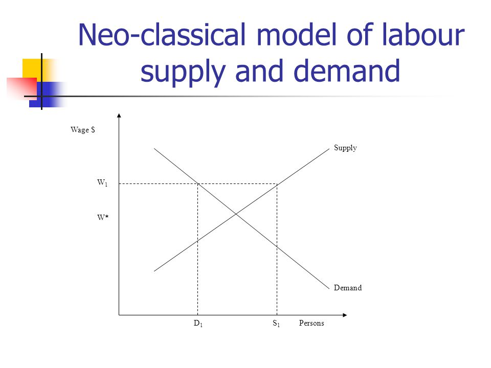 Neo-classical model of labour supply and demand Wage $ Persons Supply Demand W1W1 D1D1 S1S1 W*