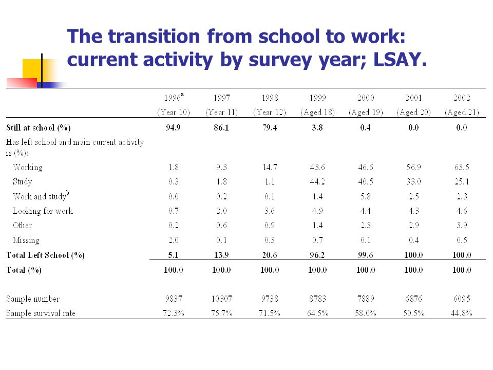 The transition from school to work: current activity by survey year; LSAY.