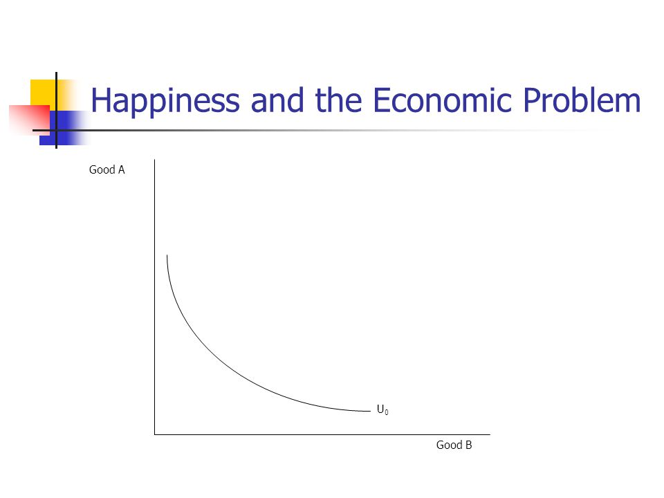 Happiness and the Economic Problem Good A U0U0 Good B