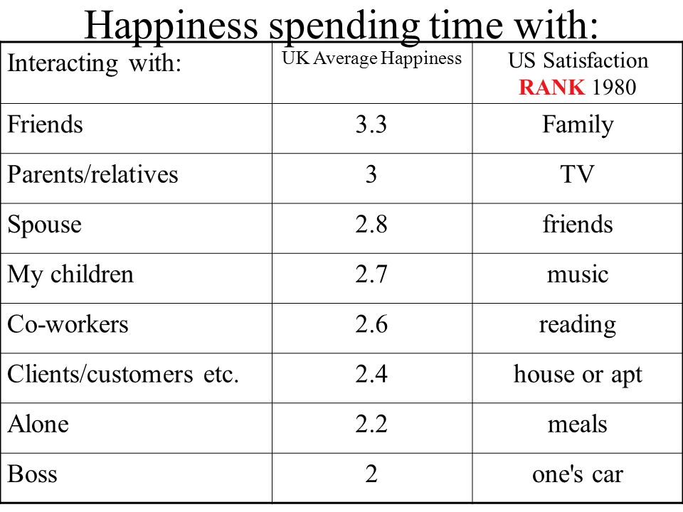 Happiness spending time with: Interacting with: UK Average Happiness US Satisfaction RANK 1980 Friends3.3Family Parents/relatives3TV Spouse2.8friends