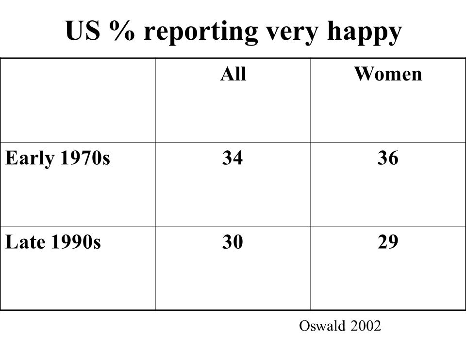 US % reporting very happy AllWomen Early 1970s3436 Late 1990s3029 Oswald 2002