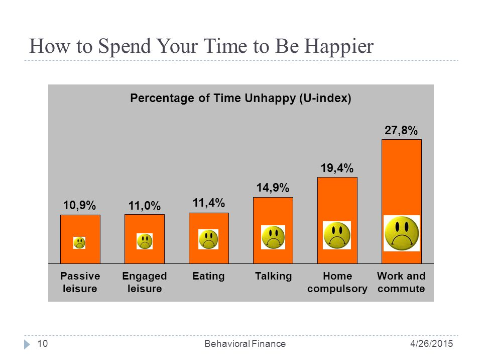 10 How to Spend Your Time to Be Happier 4/26/2015Behavioral Finance