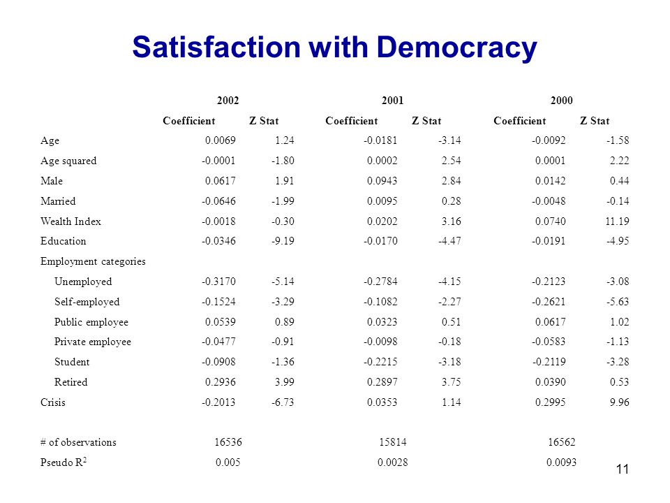 11 Satisfaction with Democracy 200220012000 CoefficientZ StatCoefficientZ StatCoefficientZ Stat Age0.00691.24-0.0181-3.14-0.0092-1.58 Age squared-0.0001-1.800.00022.540.00012.22 Male0.06171.910.09432.840.01420.44 Married-0.0646-1.990.00950.28-0.0048-0.14 Wealth Index-0.0018-0.300.02023.160.074011.19 Education-0.0346-9.19-0.0170-4.47-0.0191-4.95 Employment categories Unemployed-0.3170-5.14-0.2784-4.15-0.2123-3.08 Self-employed-0.1524-3.29-0.1082-2.27-0.2621-5.63 Public employee0.05390.890.03230.510.06171.02 Private employee-0.0477-0.91-0.0098-0.18-0.0583-1.13 Student-0.0908-1.36-0.2215-3.18-0.2119-3.28 Retired0.29363.990.28973.750.03900.53 Crisis-0.2013-6.730.03531.140.29959.96 # of observations165361581416562 Pseudo R 2 0.0050.00280.0093