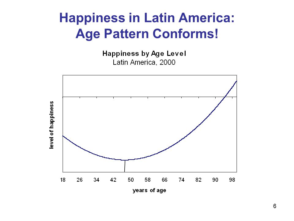 7 Happiness In Latin America: Most Other Variables Conform to Patterns for the U.S.