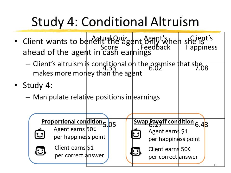 Study 4: Conditional Altruism Client wants to benefit the agent only when she is ahead of the agent in cash earnings – Client's altruism is conditiona