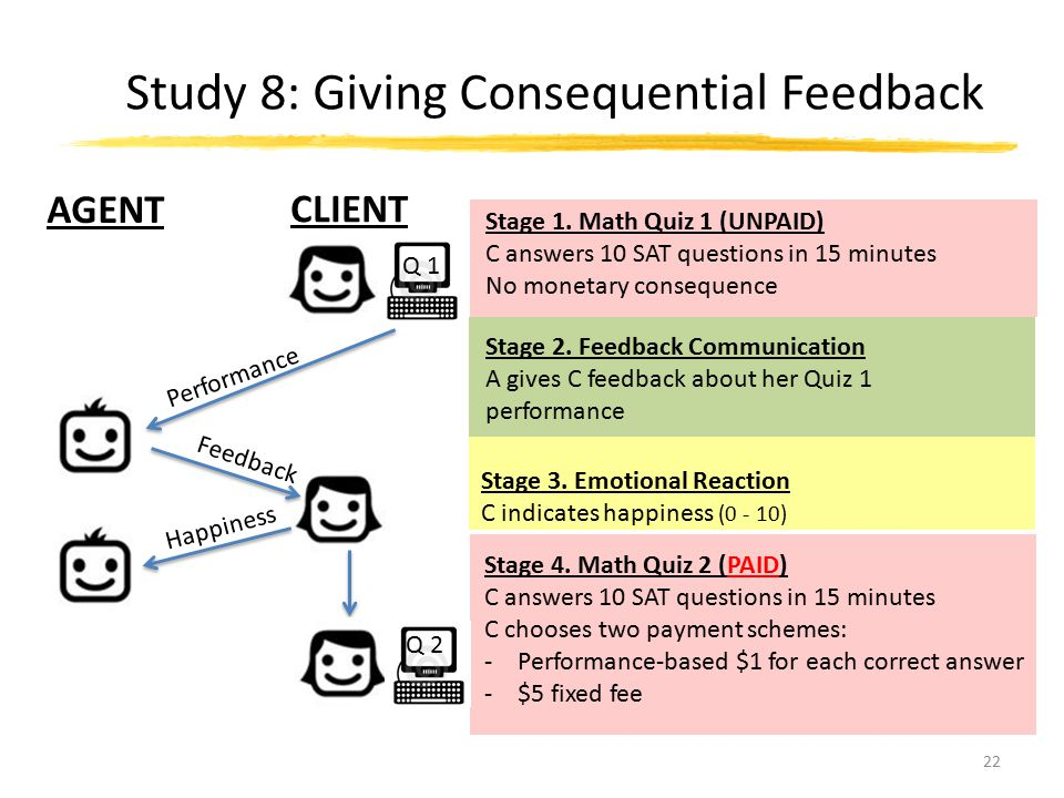 Study 8: Giving Consequential Feedback 22 Stage 2. Feedback Communication A gives C feedback about her Quiz 1 performance Stage 1. Math Quiz 1 (UNPAID
