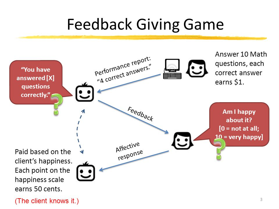 "Feedback Giving Game 3 Performance report: ""4 correct answers."" Answer 10 Math questions, each correct answer earns $1. ""You have answered [X] questio"