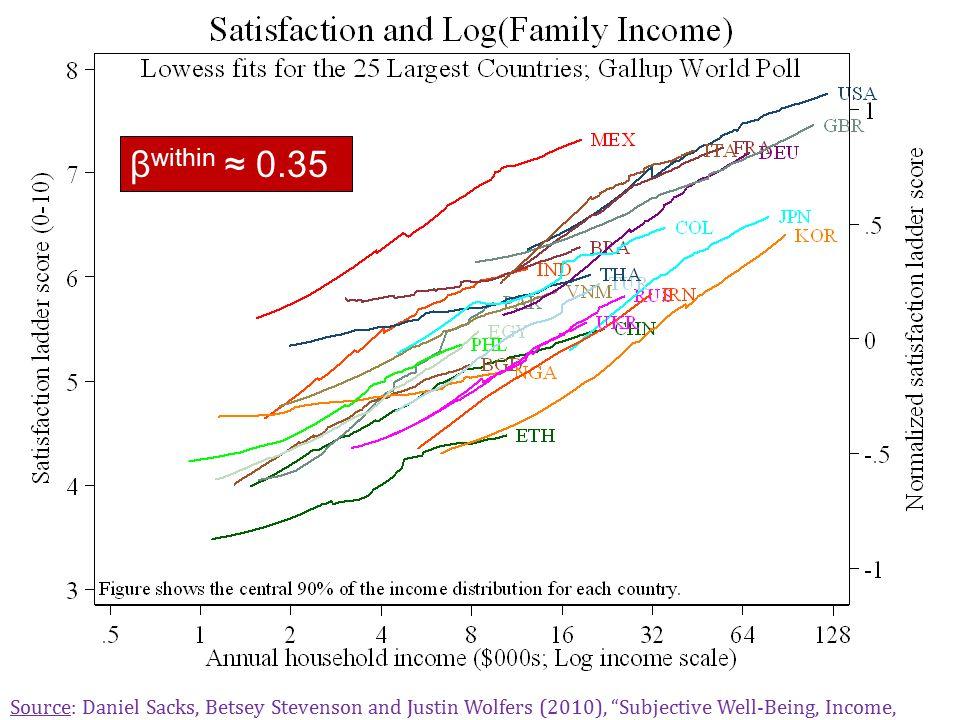 Well-Being and Log(Income) Sa cks, Ste ve ns on & Wo lfer s, Inc om e an d Ha ppi ne ss 10 β within ≈ 0.35 Source: Daniel Sacks, Betsey Stevenson and